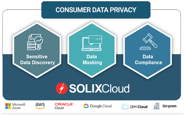 SOLIXCloud Consumer Data Privacy