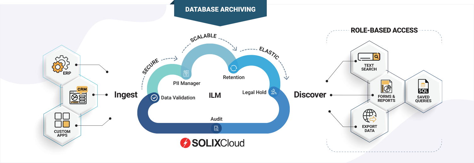 SOLIXCloud Database Archiving as-a-service