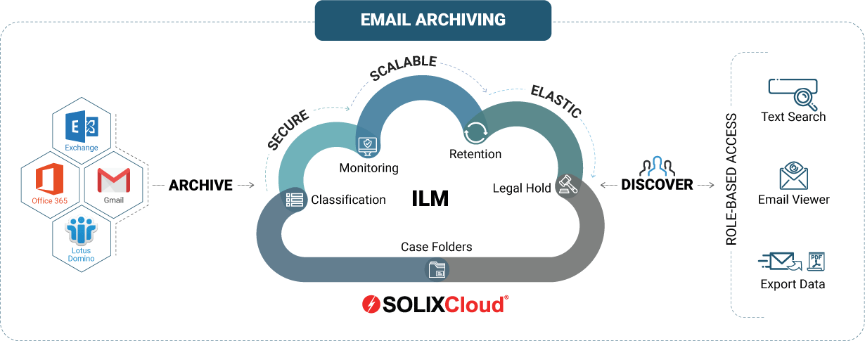 SOLIXCloud Email Archiving