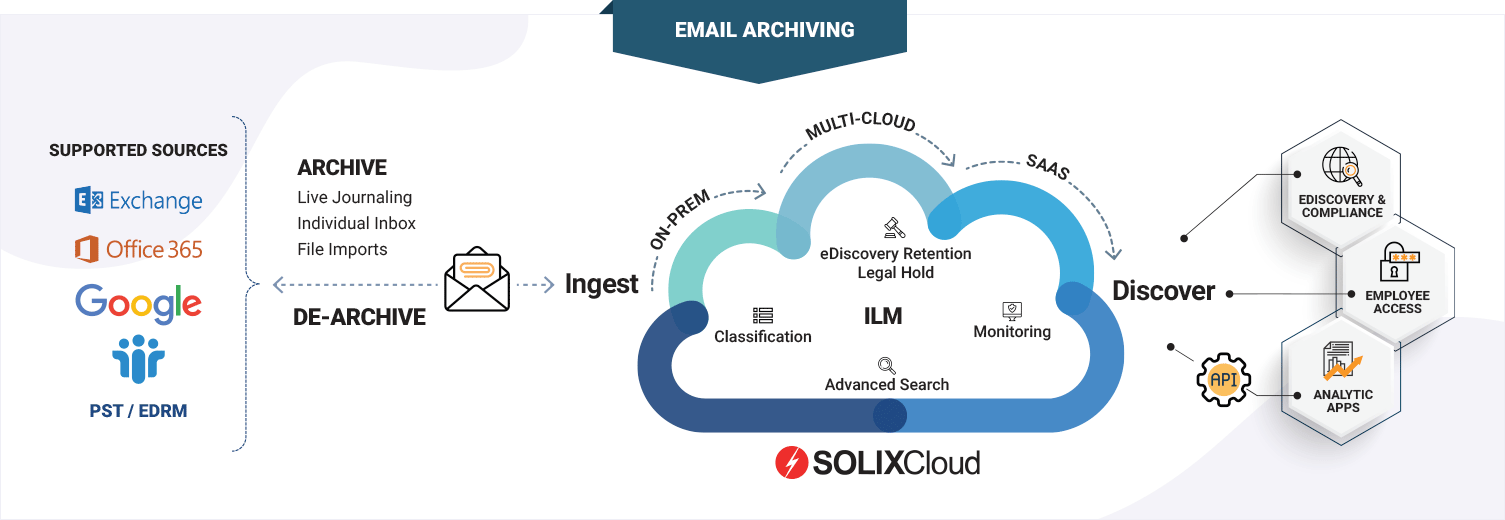 SOLIXCloud Email Archiving as-a-service