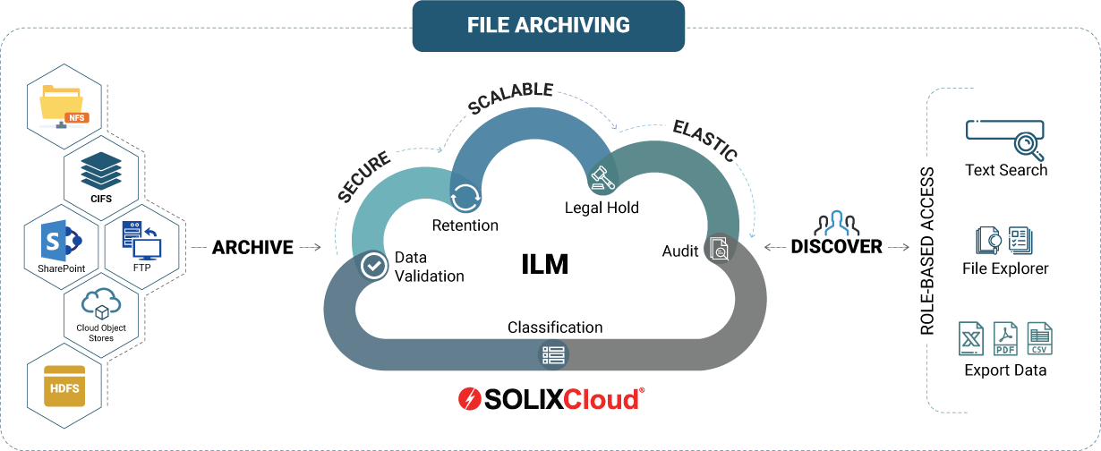 SOLIXCloud File Archiving