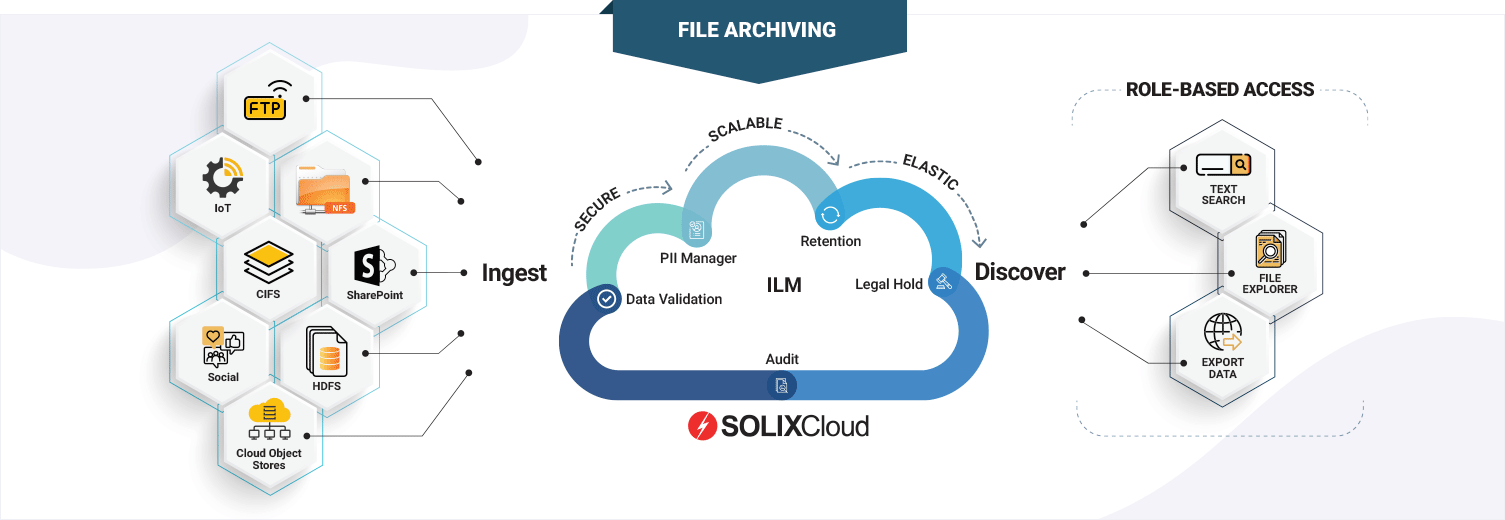 SOLIXCloud File Archiving as-a-service