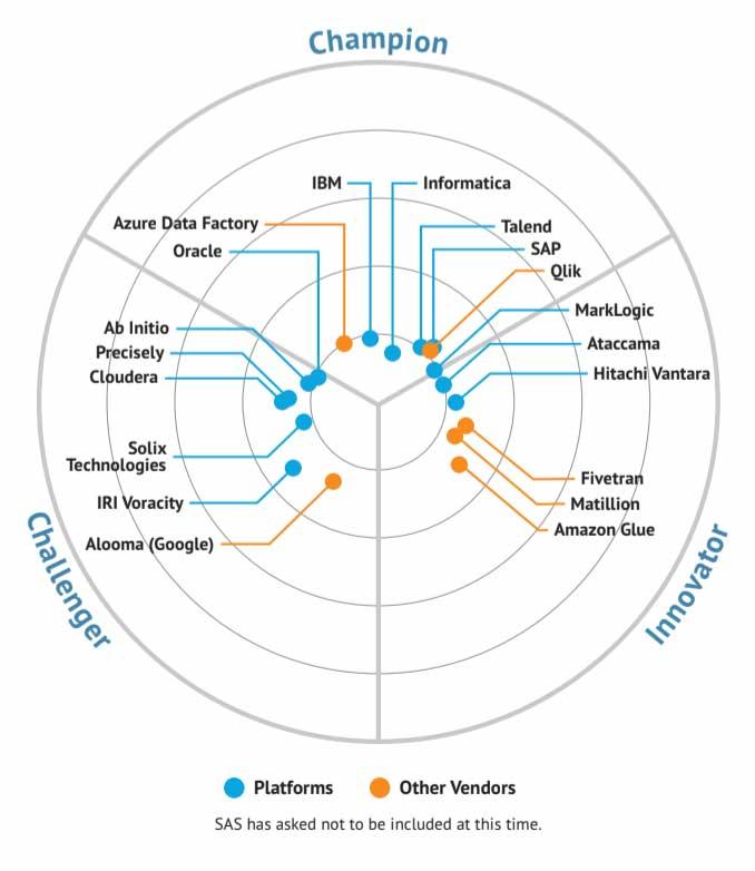 How do I Choose a Cloud Data Management Platform?