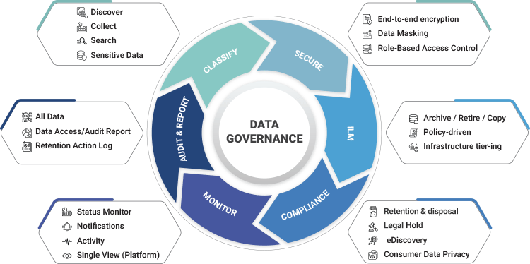 Solix Data Governance