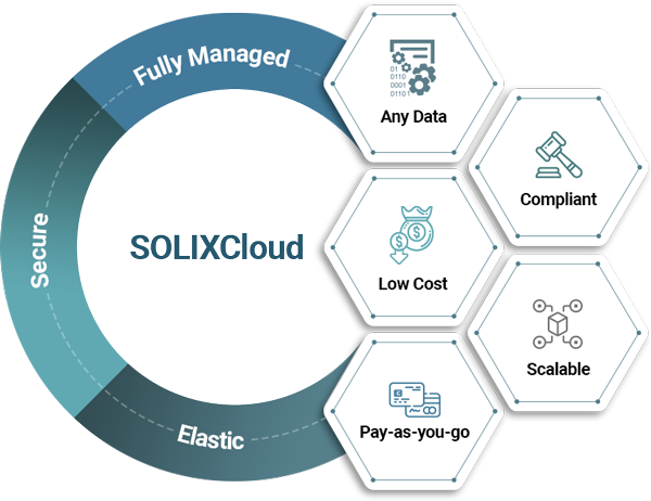 SOLIXCloud Application Retirement